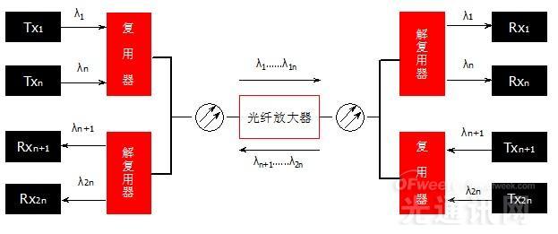 WDM技术对通信网络的扩容升级作用解读