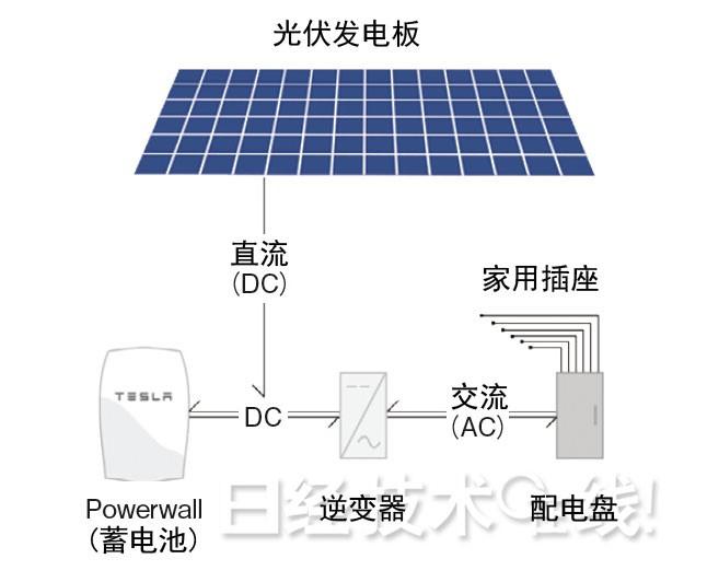 使用光伏发电板和蓄电池的供电原理