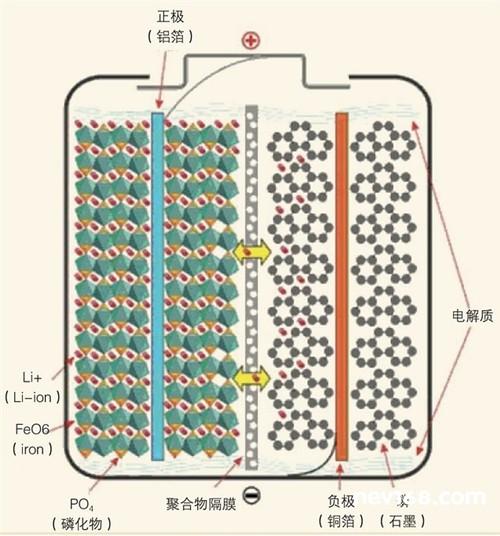 简析动力电池安全问题 电动汽车锂电池会自燃吗