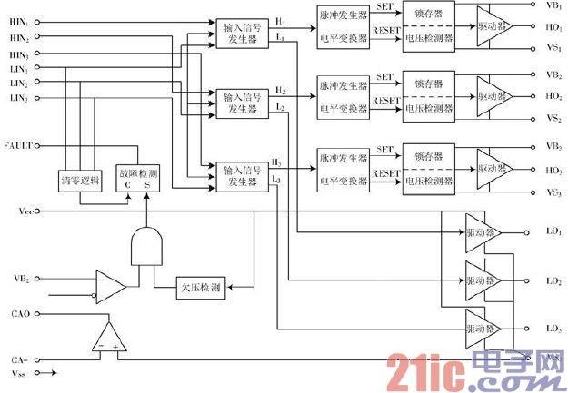 图4 IR2130驱动电路   1.3 逆变模块设计   逆变电路根据直流侧电源性质的不同可分为两种:直流侧是电压源的称为电压型逆变电路,直流侧是电流源的称为电流型逆变电路。本文中是电压型逆变电路。用三个单相逆变电路就可以组合成一个三相逆变电路。在三相逆变电路中,应用最广泛的是三相桥式逆变电路。三相桥式逆变电路的基本工作方式也是180°导电方式,即每个桥臂的导电角度为180°,同一相(同一桥臂)上下两个桥臂交替导电,各相开始导电的角度依次相差120°。这样,在任一瞬间,将有三个桥