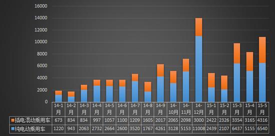 5月国产新能源乘用车销售量同比增长192%