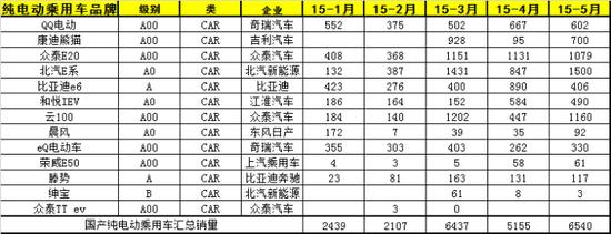 5月国产新能源乘用车销售量分析