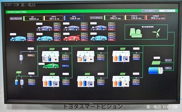 丰田:电动车入网技术应用案例分析