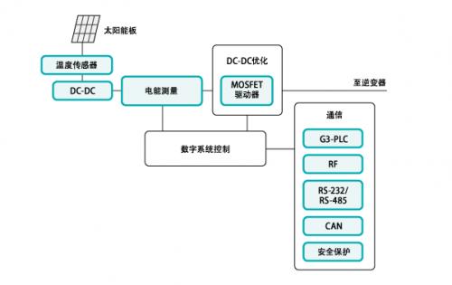 太阳能应用系统的DC-DC优化设计