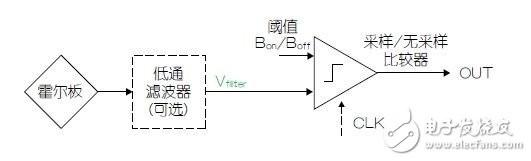 霍尔效应传感器设计的技巧