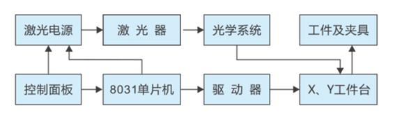 激光打标机数控系统控制原理