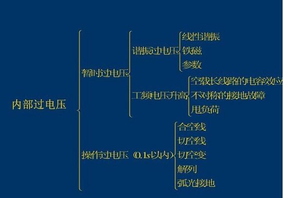 电网知识汇 电力系统过电压