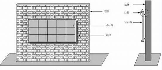 史上最全的led显示屏安装方式图片