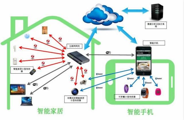 智能家居温度传感器实物接线图