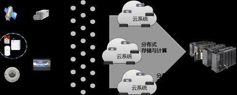 公安安防业务中的云计算云存储应用