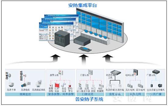 监狱安防集成技术的发展与创新应用探析