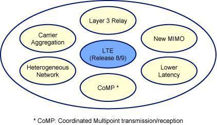 解析4G与5G网络的区别