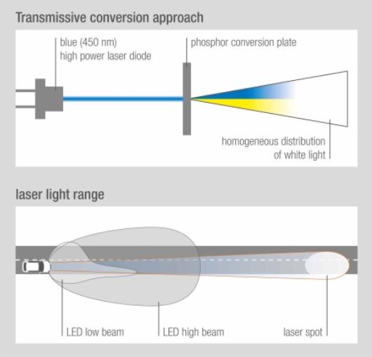 创新型激光成为汽车远光灯又一备选光源