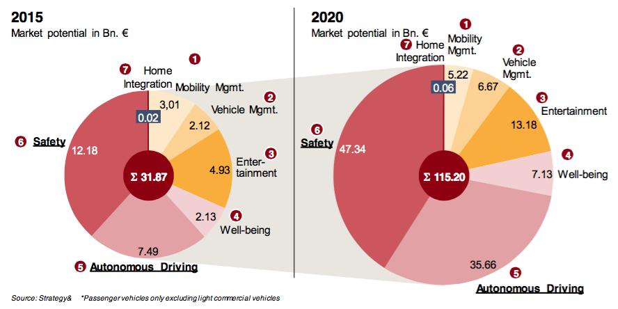 未来五年 车联网七种应用的发展预测