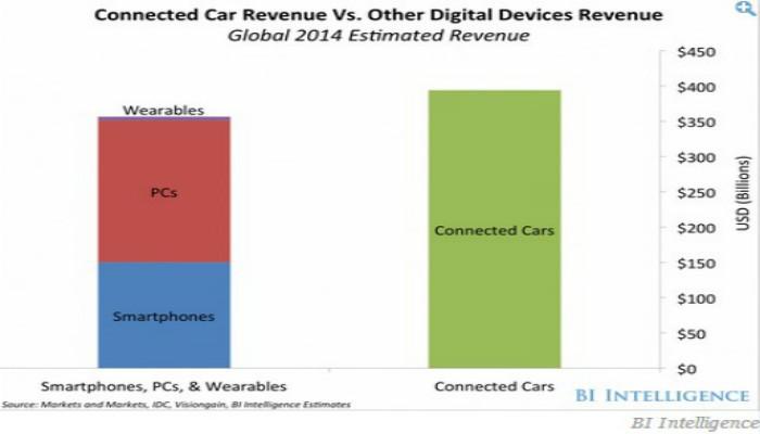 科技公司将在未来五年颠覆汽车行业?