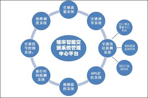 智能交通系统网如何编制?