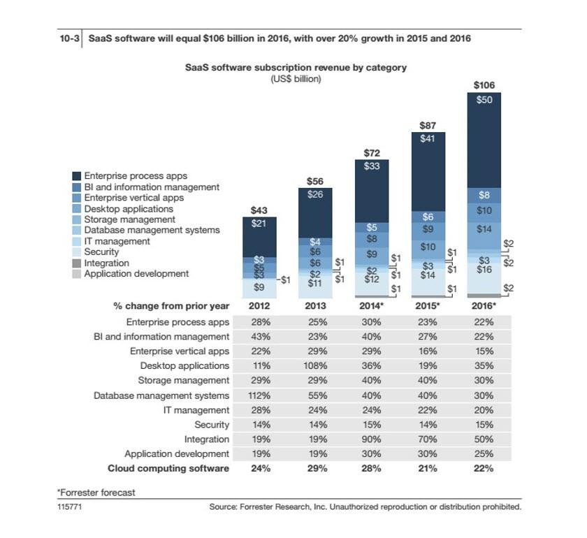 云计算市场预测分析汇总