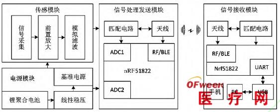 硬件电路设计基础
