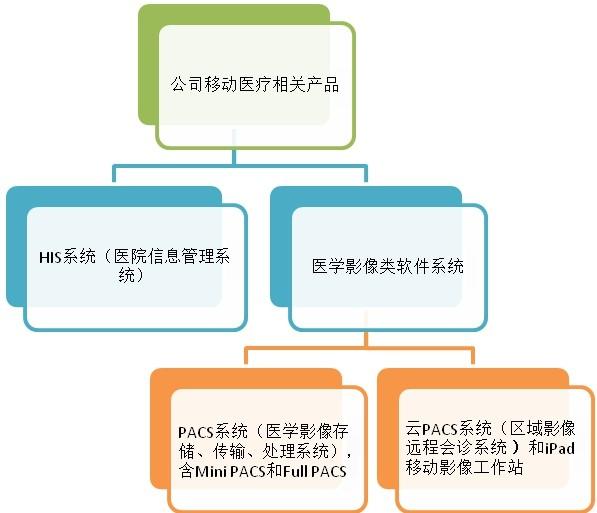 万元级的医疗信息化项目,也标志着公司进军医疗信息化产业重高清图片