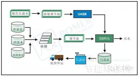 业废水处理流程分析