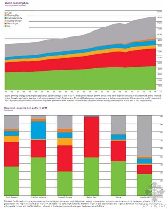 2014年全球能源消费量及各区域的消费格局对   2014年,全球能源消费增长仅为0.9%,比2013年相差甚远(+2.0%),且低于过去十年2.1%的平均水平。   全球一次能源消费增幅明显下降,尽管全球经济增长与2013年相当。能源消费在2014年仅增长了0.9%。