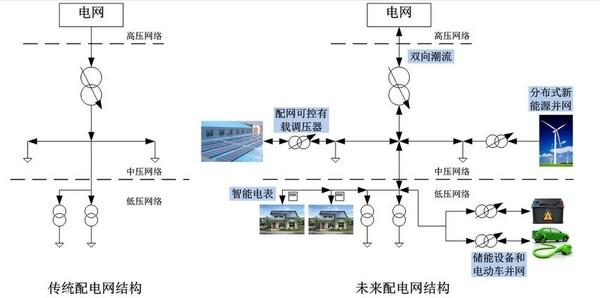 对配电网的规划设计