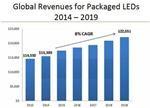 【图表分析】全球LED产业发展情况