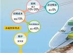 """中国高铁""""节能神器"""":永磁牵引系统让高铁电机功率提高60%"""