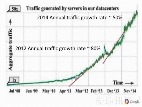 2012年数据中心用光模块市场需求将达49亿美元