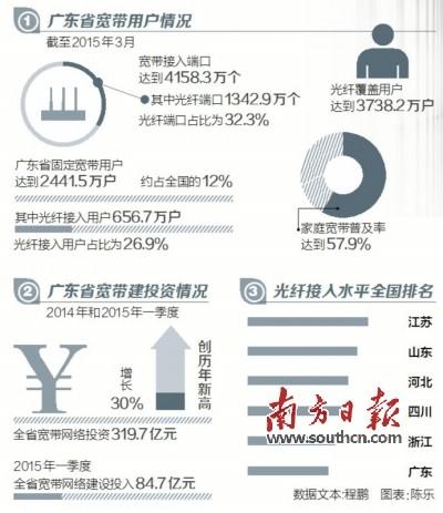 广东光纤宽带发展如何迎头赶上?