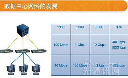 全面解析低损耗光纤系统:应用于数据中心有何优势?