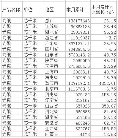 2015年1-5月中国光缆产量达1.33亿芯公里