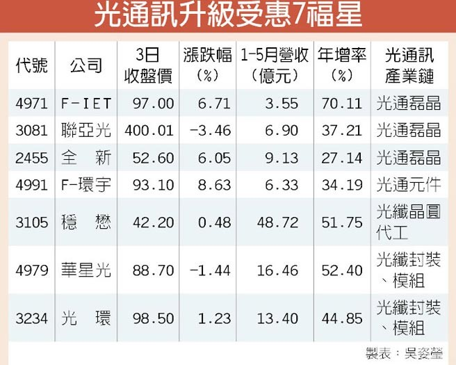 台湾光通讯需求旺 全新6月营收创新高