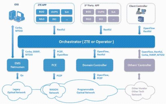 全面解析SDON技术:光网络的下一站