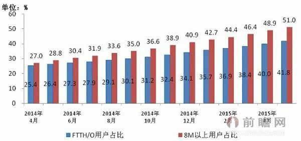 2014-2015年5月FTTH/O和8M及以上宽带用户占比情况
