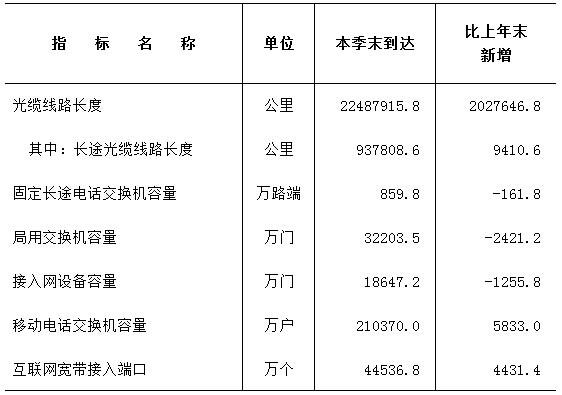中国光缆线路已达2249万公里 长途光缆94万公里