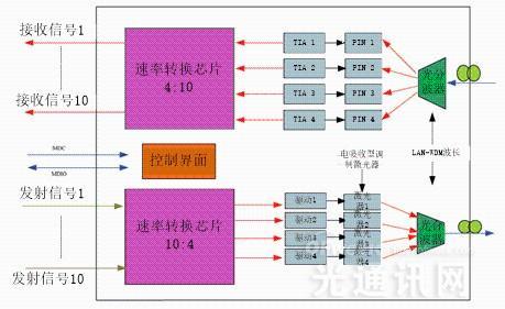 在发射部分,输入进模块的10路10gb/s差分电信号通过