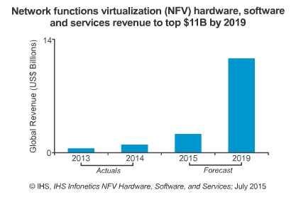 2019年全球NFV软硬件和服务市场达116亿美元