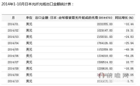 2014年1-10月日本光纤光缆出口金额统计