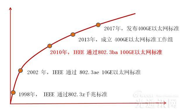 PTN承载网随需而动  华为100GE率先实现规模商用