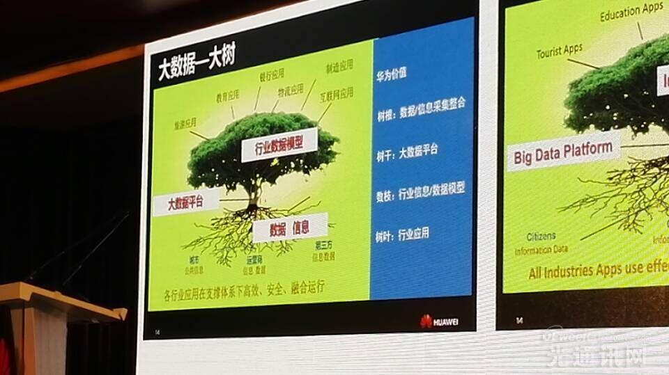 上海联通多项大数据业务落地  华为助力释放大数据商业价值