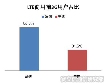 中韩4G发展对比解读:我国4G发展前景不甚明朗