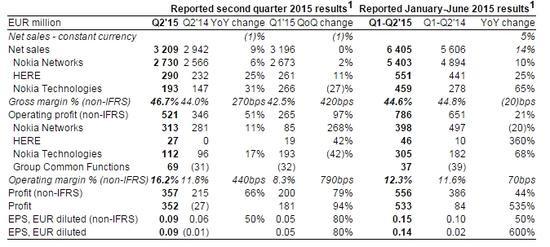 诺基亚第二季度财报解析:利润同比增长51%