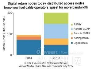 2019年混合光纤同轴网光节点出货量将翻倍