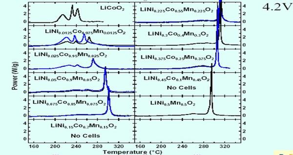 简述大容量聚合物电池爆炸的条件及电芯保护方法