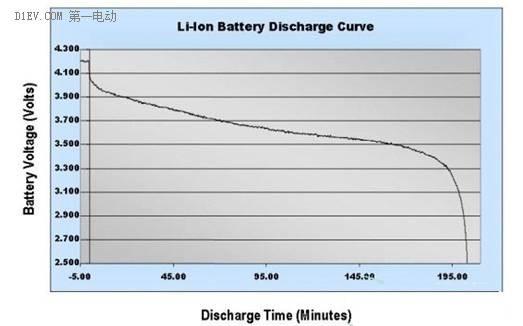 锂离子电池的八大参数指标及正负极材料分析