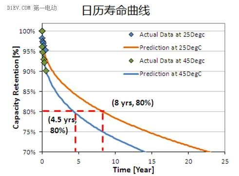 鋰離子電池的八大參數指標及正負極材料分析