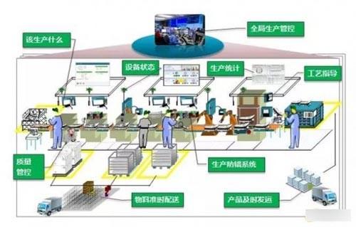 智能工厂是在数字化工厂的基础上,利用物联网技术和监控技术加强信息管理服务,提高生产过程可控性、减少生产线人工干预,以及合理计划排程。同时,集初步智能手段和智能系统等新兴技术于一体,构建高效、节能、绿色、环保、舒适的人性化工厂。   智能工厂已经具有了自主能力,可采集、分析、判断、规划;通过整体可视技术进行推理预测,利用仿真及多媒体技术,将实境扩增展示设计与制造过程。系统中各组成部分可自行组成最佳系统结构,具备协调、重组及扩充特性。已系统具备了自我学习、自行维护能力。因此,智能工厂实现了人与机器的相互协