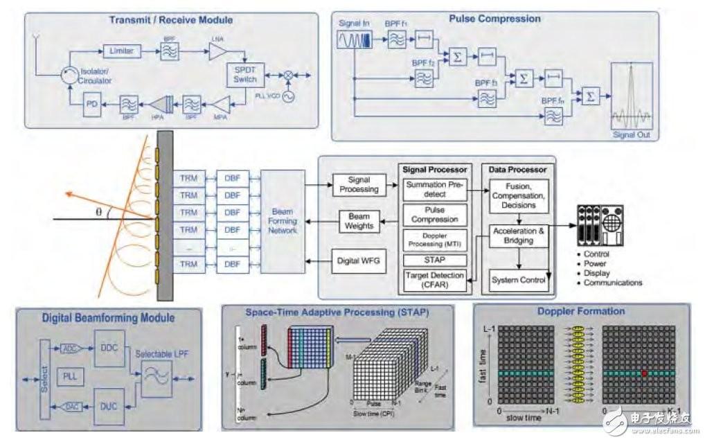 """图2.通用雷达信号处理图   即使与I/O瓶颈无关,FPGA的处理延时也要比GPU低很多。众所周知,GPU必须有数千个线程才能高效工作,这是由于存储器读取很长的延时,以及GPU大量的处理内核之间的延时。实际上,GPU必须有很多任务才能使得处理内核不会暂停等待数据,否则会导致任务很长的延时。   而FPGA使用了""""粗粒度并行""""体系结构。它建立了多个经过优化的并行数据通路,每一通路在每个时钟周期输出一个结果。数据通路的例化数取决于FPGA资源,但一般要比GPU内核数少很多。但是,每一"""