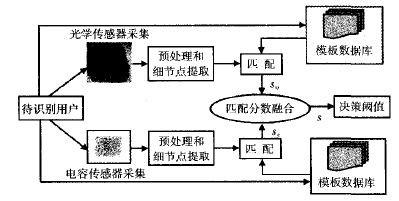 指纹传感器工作原理及提高匹配性能的方法